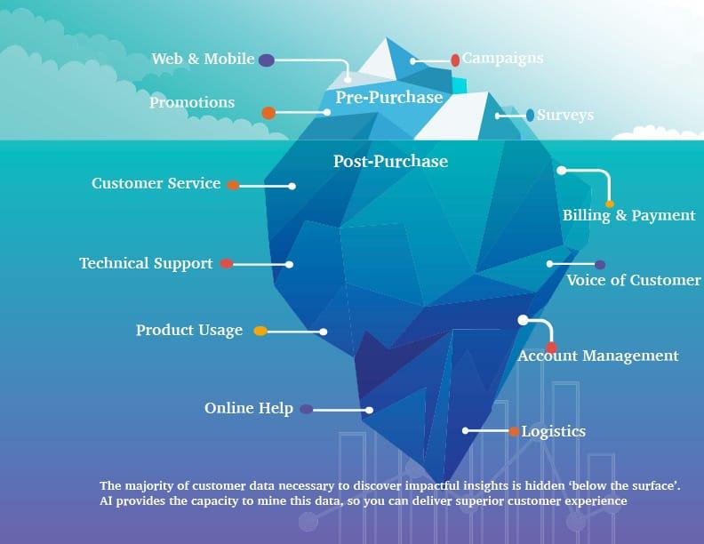 Rola sztucznej inteligencji w kreowaniu doświadczeń klienta